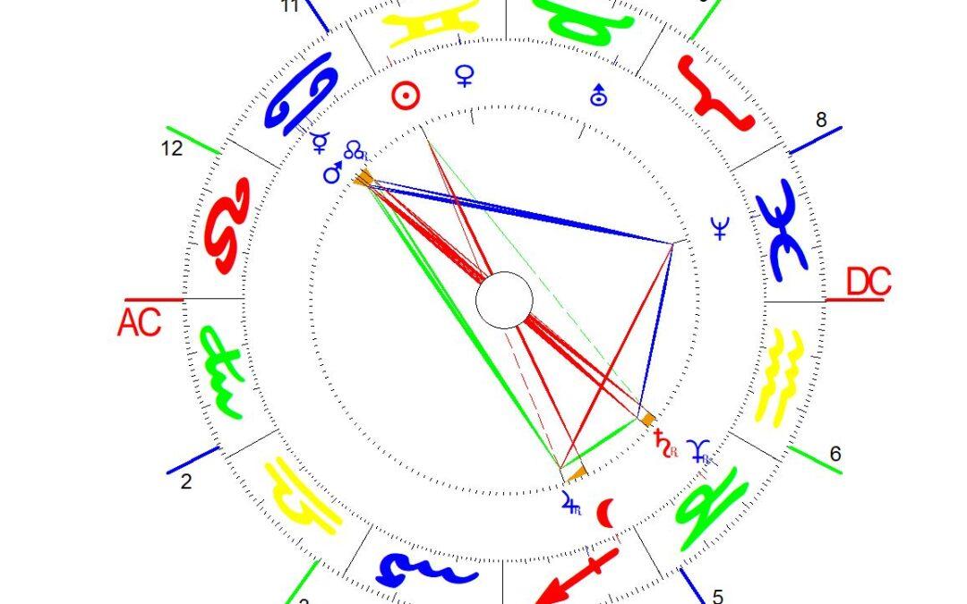Wie ist ein Horoskop aufgebaut?